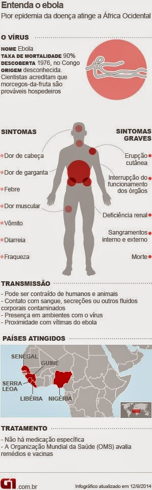 Conheça o virus ebola, 1° caso de ebola nos EUA